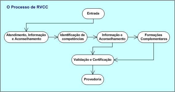 processo_rvcc.jpg